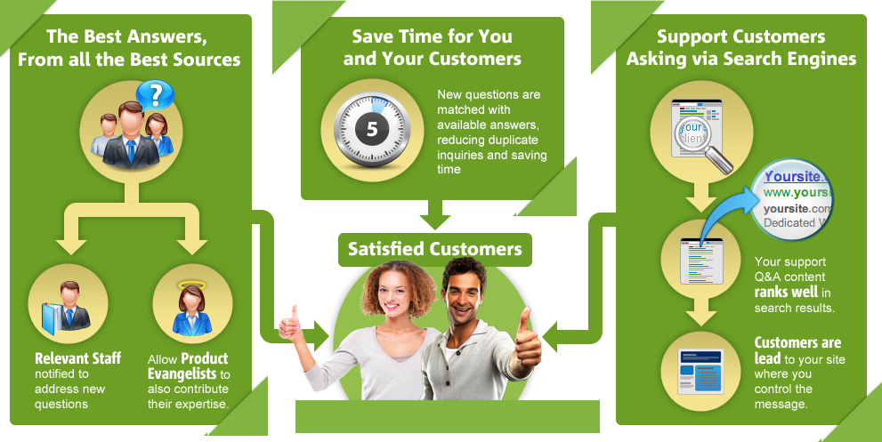 customer-support-infographic_GREEN_1-03