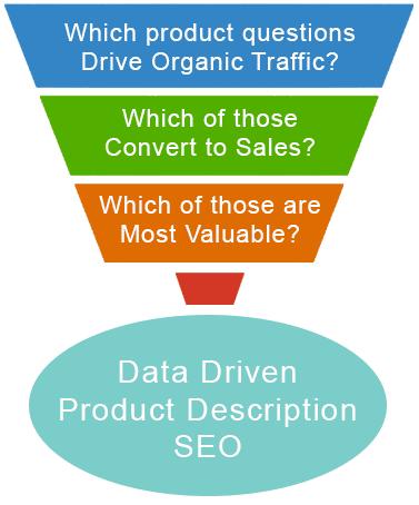 product-description-seo-process